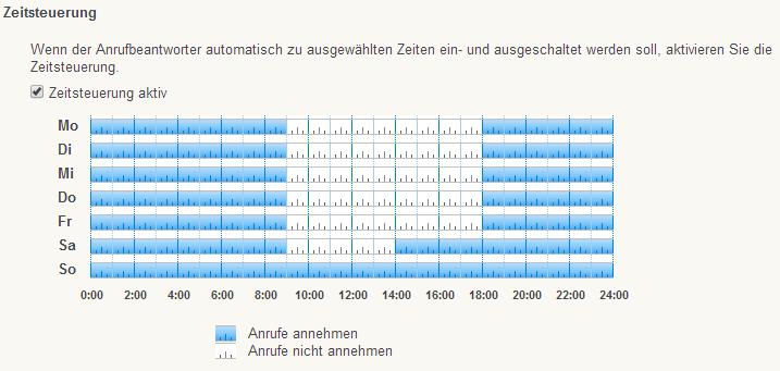 Zeitsteuerung Anrufbeantworter in Fritz Box